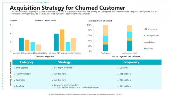 Controlling Customer Retention Acquisition Strategy For Churned Customer Ppt Show Demonstration PDF