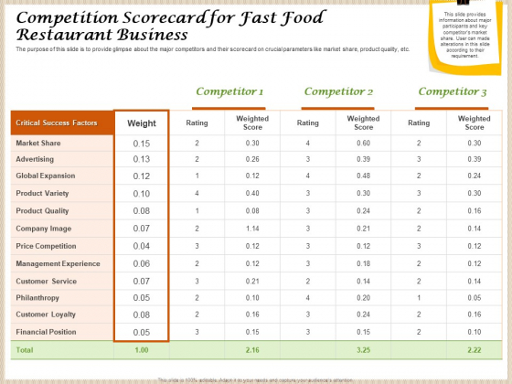 Convenience Food Business Plan Competition Scorecard For Fast Food Restaurant Business Rules PDF