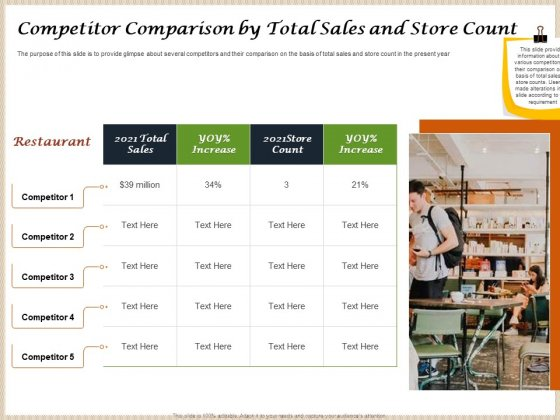 Convenience Food Business Plan Competitor Comparison By Total Sales And Store Count Professional PDF
