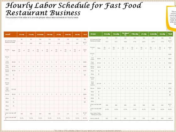 Convenience Food Business Plan Hourly Labor Schedule For Fast Food Restaurant Business Elements PDF