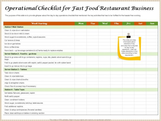Convenience Food Business Plan Operational Checklist For Fast Food Restaurant Business Portrait PDF