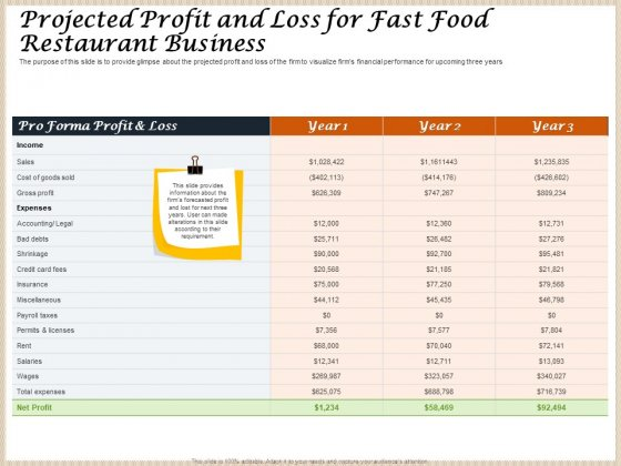 Convenience Food Business Plan Projected Profit And Loss For Fast Food Restaurant Business Professional PDF