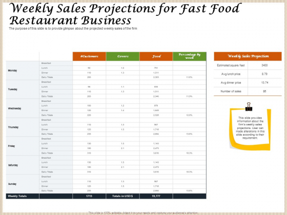 Convenience Food Business Plan Weekly Sales Projections For Fast Food Restaurant Business Graphics PDF