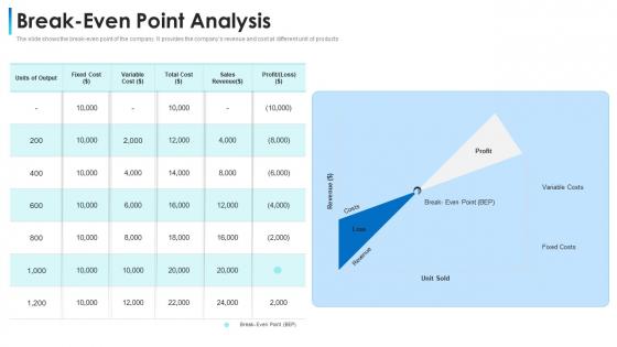 Convertible Bond Financing Pitch Deck Break Even Point Analysis Portrait PDF