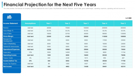 Convertible Bond Financing Pitch Deck Financial Projection For The Next Five Years Elements PDF