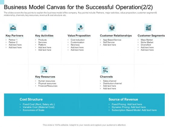 Convertible Market Notes Business Model Canvas For The Successful Operation Ppt Gallery Guide PDF