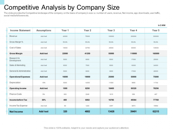 Convertible Market Notes Competitive Analysis By Company Size Gross Ppt Show Aids PDF