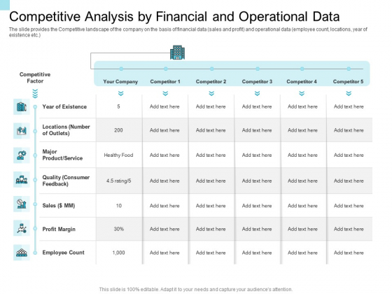 Convertible Market Notes Competitive Analysis By Financial And Operational Data Ppt Ideas Examples PDF