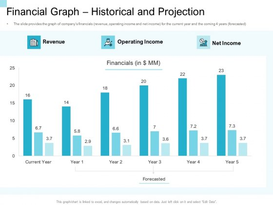 Convertible Market Notes Financial Graph Historical And Projection Ppt Summary Show PDF