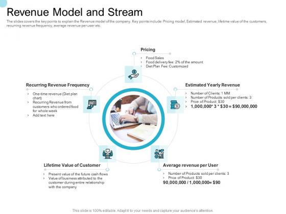 Convertible Market Notes Revenue Model And Stream Ppt Model Inspiration PDF