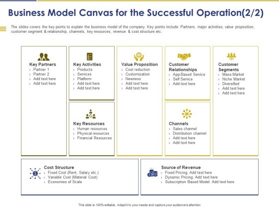 Convertible Note Pitch Deck Funding Strategy Business Model Canvas For The Successful Operation Customer Ppt PowerPoint Presentation PDF