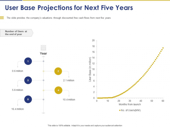 Convertible Note Pitch Deck Funding Strategy User Base Projections For Next Five Years Ppt PowerPoint Presentation Infographic PDF