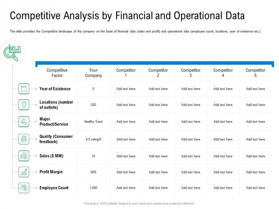 Convertible Preferred Stock Funding Pitch Deck Competitive Analysis By Financial And Operational Data Brochure PDF