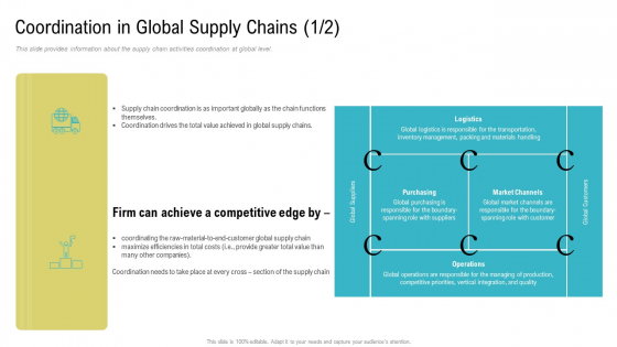 Coordination In Global Supply Chains Competitive Ppt Portfolio Example File PDF