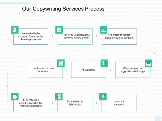 Copywriting Service Our Copywriting Services Process Ppt File Show PDF