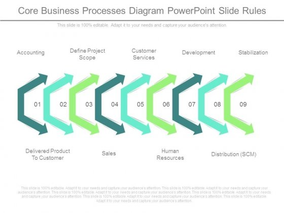 Core Business Processes Diagram Powerpoint Slide Rules