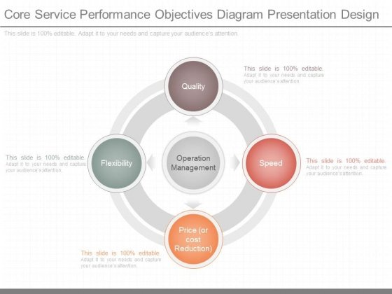 Core Service Performance Objectives Diagram Presentation Design