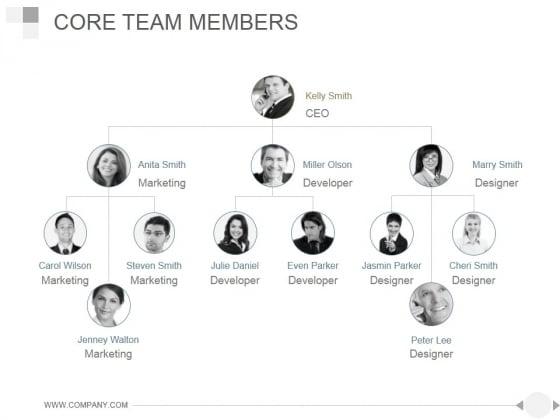 Core Team Members Ppt PowerPoint Presentation Samples