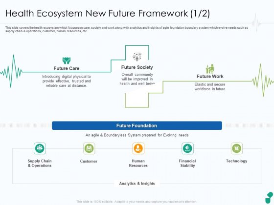 Corona Business Sustain Adapt Improvement Medical Industry Health Ecosystem New Future Framework Slides PDF