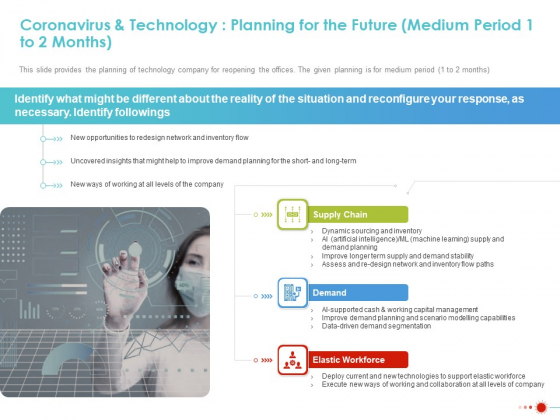 Coronavirus And Technology Planning For The Future Medium Period 1 To 2 Months Template PDF