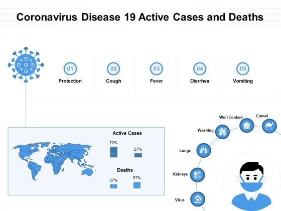 Coronavirus Disease 19 Active Cases And Deaths Ppt PowerPoint Presentation Files PDF