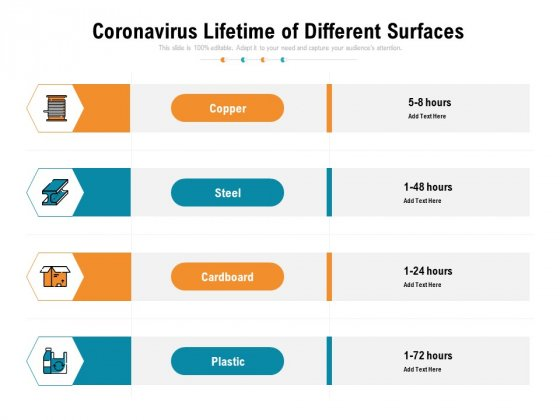 Coronavirus Lifetime Of Different Surfaces Ppt PowerPoint Presentation Gallery Slides PDF