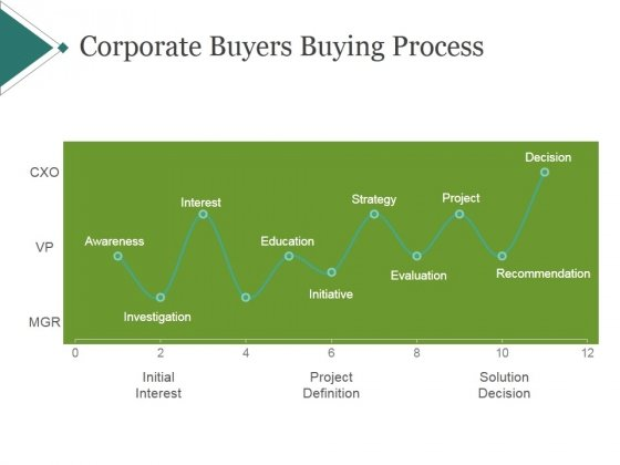 Corporate Buyers Buying Process Ppt PowerPoint Presentation Ideas