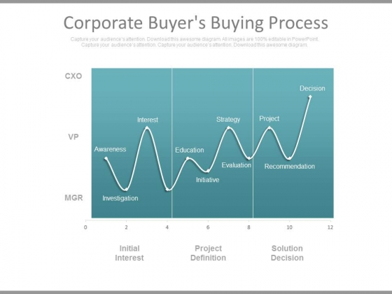 Corporate Buyers Buying Process Ppt Slides