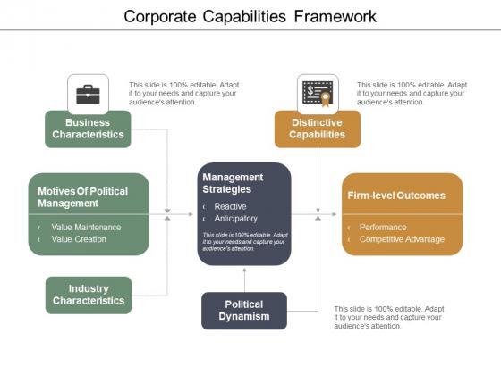 Corporate Capabilities Framework Ppt Powerpoint Presentation Portfolio Pictures