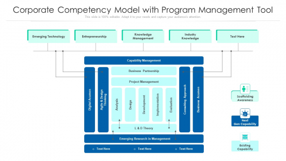 Corporate Competency Model With Program Management Tool Ppt Icon Clipart Images PDF