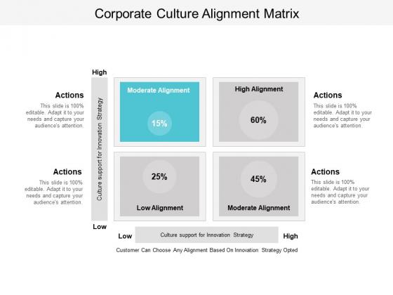 Corporate Culture Alignment Matrix Ppt Powerpoint Presentation Show Slide