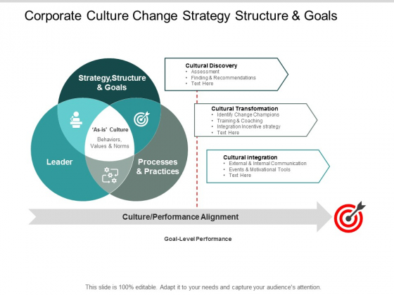 Corporate Culture Change Strategy Structure And Goals Ppt PowerPoint Presentation Outline Visuals