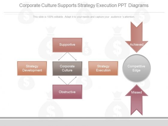 Corporate Culture Supports Strategy Execution Ppt Diagrams
