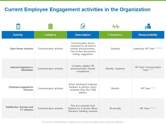 Corporate Employee Engagement Current Employee Engagement Activities In The Organization Ppt Professional Backgrounds PDF