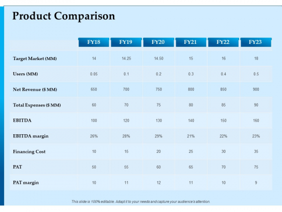 Corporate Fundraising Ideas And Strategies Product Comparison Net Ppt Layouts Influencers PDF