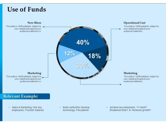 Corporate Fundraising Ideas And Strategies Use Of Funds Ppt Professional Format Ideas PDF