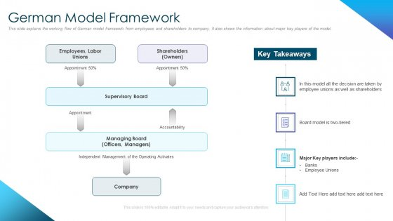 Corporate Governance Best Practices German Model Framework Summary PDF
