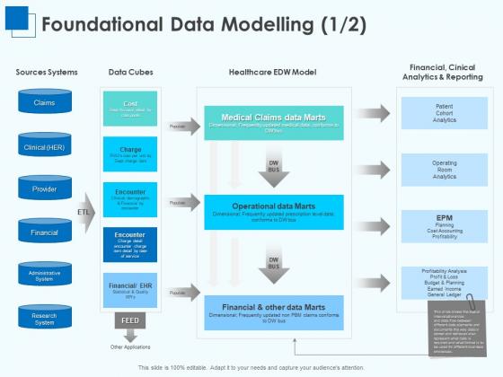 Corporate Intelligence Business Analysis Foundational Data Modelling Ppt Inspiration Background PDF