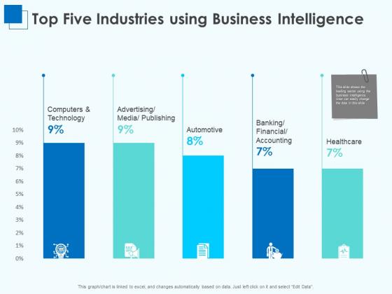 Corporate Intelligence Business Analysis Top Five Industries Using Business Intelligence Infographics PDF