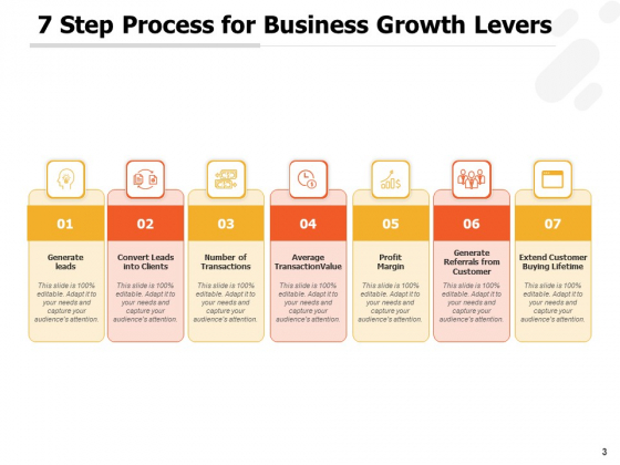 Corporate_Profitability_Levers_Leadership_Customer_Strategy_Ppt_PowerPoint_Presentation_Complete_Deck_Slide_3