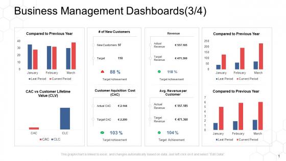 Corporate Regulation Business Management Dashboards Revenue Ppt Model PDF