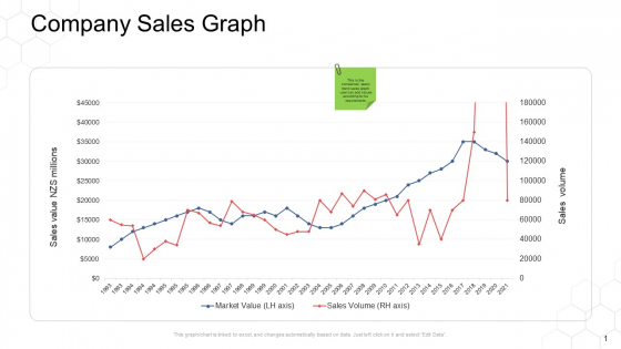 Corporate Regulation Company Sales Graph Ppt Infographics Backgrounds PDF