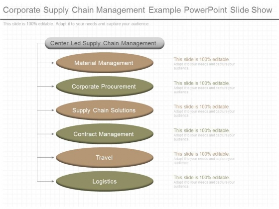 Corporate Supply Chain Management Example Powerpoint Slide Show