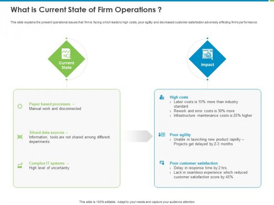 Corporate Turnaround Strategies What Is Current State Of Firm Operations Graphics PDF