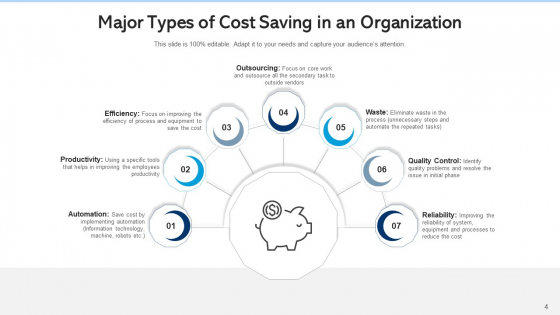 Cost_Cutting_Organization_Manufacturers_Ppt_PowerPoint_Presentation_Complete_Deck_With_Slides_Slide_4