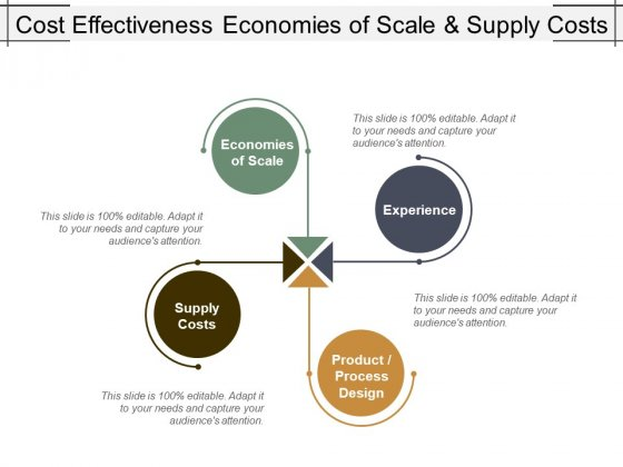 Cost Effectiveness Economies Of Scale And Supply Costs Ppt PowerPoint Presentation Infographic Template Format Ideas