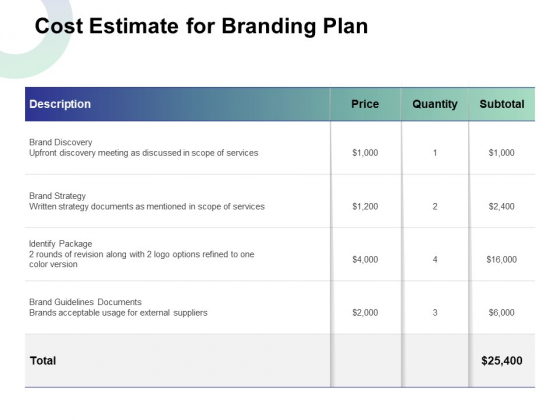 Cost Estimate For Branding Plan Ppt Images PDF