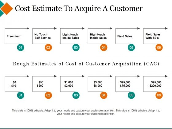 Cost Estimate To Acquire A Customer Ppt PowerPoint Presentation Infographics Icon
