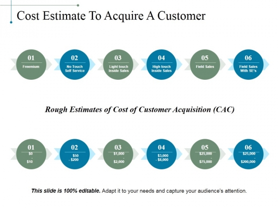 Cost Estimate To Acquire A Customer Ppt PowerPoint Presentation Model Smartart