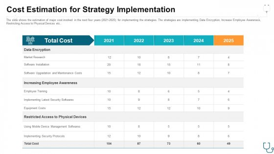 Cost Estimation For Strategy Implementation Ppt Gallery Images PDF